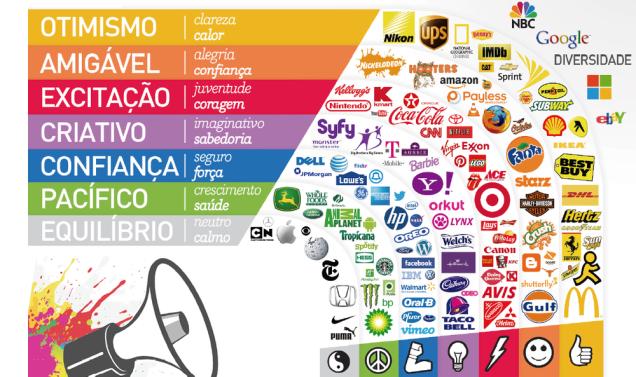 O que significa as cores em cada logomarca?